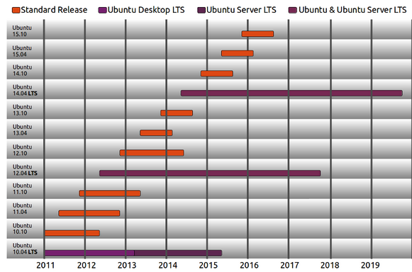 Ubuntu LTS (Long Term Support)